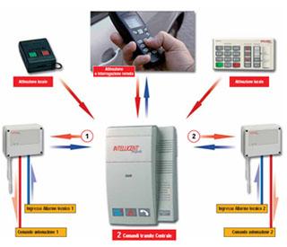 Casa immobiliare accessori prezzi sistemi di allarme - Impianto allarme casa prezzi ...
