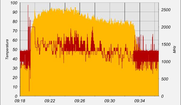 Temperatura d'esercizio centralina
